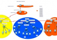 CISCO CCNA Networking Labs